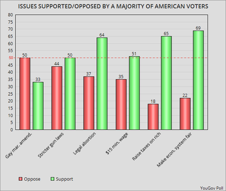 Issues Supported Or Opposed By A Majority Of Americans