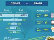 Traveling Abroad Cheaper Than Staying Home [Infographic]