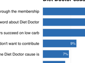 Diet Doctor Purpose: Would Like Contribute?