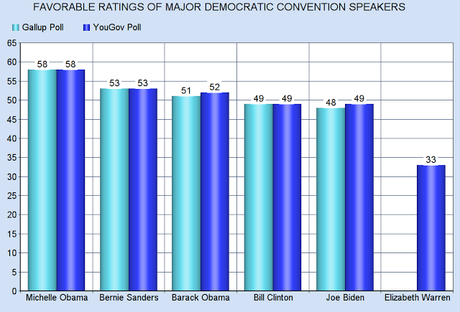 Michelle Is Most Popular Of All Dem. Convention Speakers