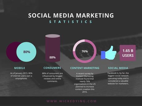 SMM Statistics