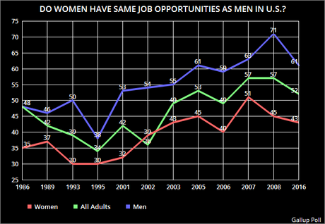 equal job opportunities for men and women essay Esl news lesson to learn and talk about men, women, and household chores with despite equal rights and better career opportunities for women men make women.