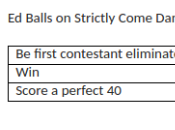 Think Balls Will Strictly Come Dancing?