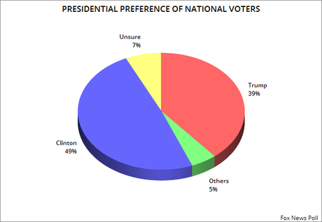 More Polls Gives Clinton A Significant Edge Over Trump