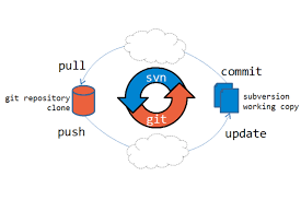 How to migrate from SVN to GIT repository