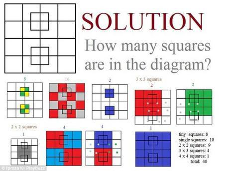 squares solution