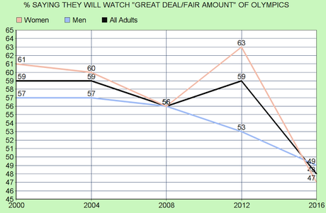 Interest In The Olympics Is Down This Year In The U.S.