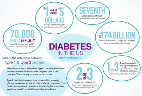 How to Reverse Diabetes Naturally -Dr vikram CHauhan