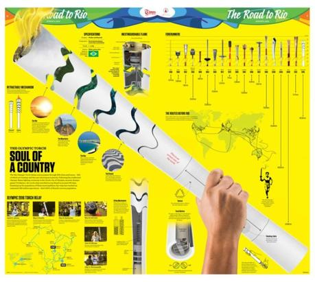 Times of Oman and the Rio Games: Pure Design Gold