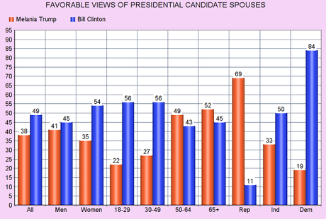Bill Is The Most Popular Presidential Candidate Spouse