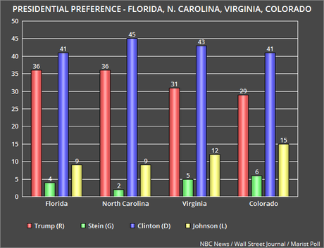 Presidential Polls In Florida, N. Carolina, Virginia, Colorado