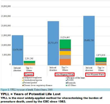YPLL by cause of death, U.S., 2009