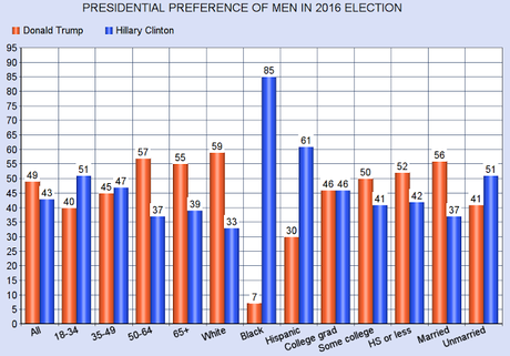 The Gender Difference In The 2016 Presidential Election