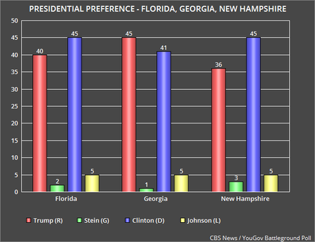 New Presidential Polls For Florida, Georgia, & N. Hampshire
