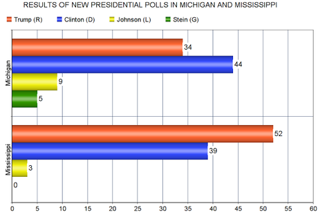 New Presidential Polls For Michigan And Mississippi