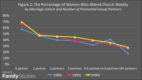 number of premarital sex partners & church attendance