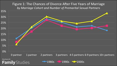 number of premarital sex partners & divorce