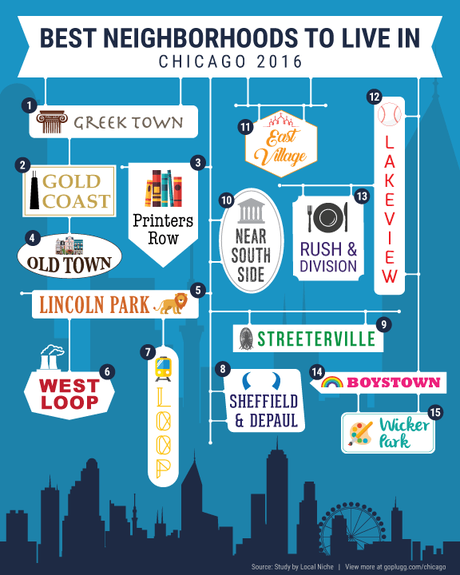 The Best Neighborhoods to Live in Chicago 2016: Infographic