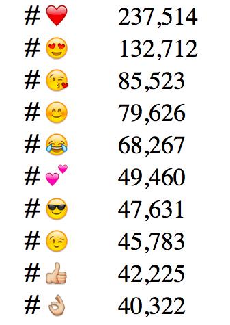 Most popular Instagram emoji hashtags