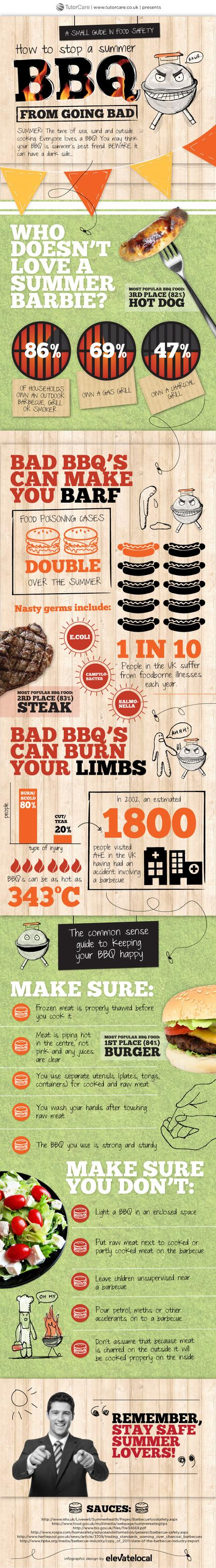 BBQ food safety infographic