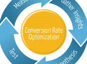 Conversion Rate Optimization Tools Every Marketer Need