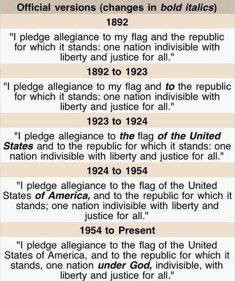 god in the pledge of allegiance essays