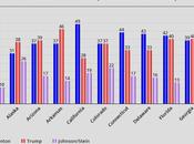 Presidential Polls States