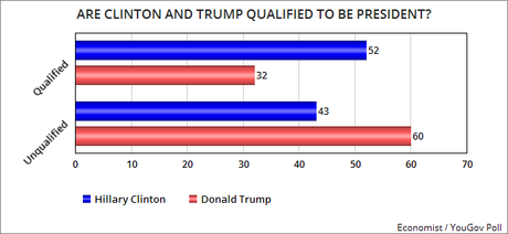 Clinton Is More Favorable, More Qualified, And More Caring