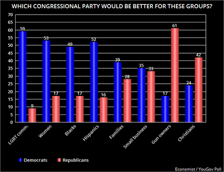 Poll On Democrats Vs. Republicans In Congress