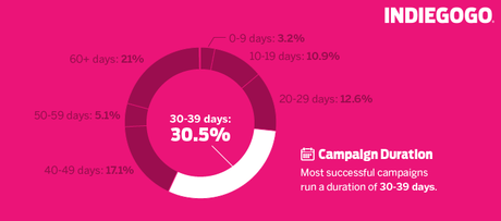 how long should you crowdfund for