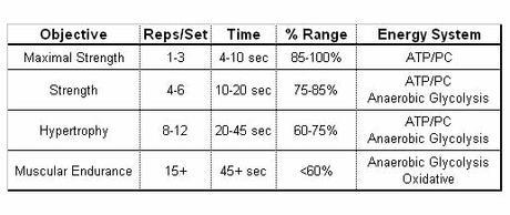 Weight training re ranges