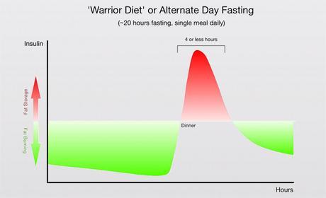 Short Fasting Regimens – up to 24 Hours - Paperblog