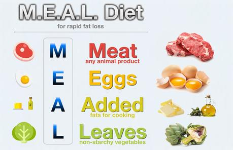 The M.E.A.L. Diet – the World's Best Diet for Ultra-Rapid Fat Loss?