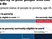 Could Eliminate Poverty U.S.? YES!
