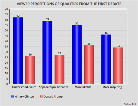 Gallup Is The 6th Straight Poll Saying Clinton Won Debate