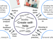 Self-help Project