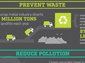 Oregon Demolition Pros Talk Scrap Metal Recycling Benefits [Infographic]