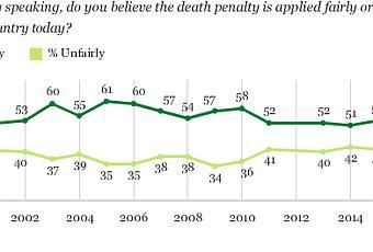 Death penalty essay.?