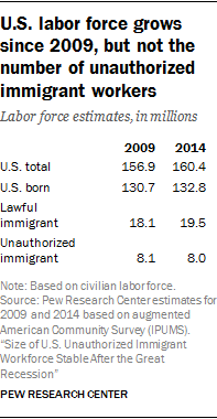 Research paper: illegal immigration?