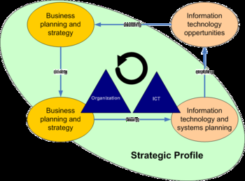Strategic Aligment Cycle