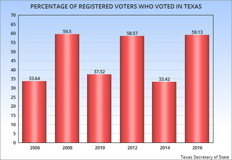 Number Of Voters In Texas Did NOT Increase In 2016