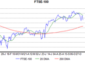 Think FTSE Further Fall.