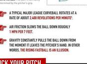 Infographic: Physics That Propel Baseball Pitch