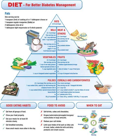 diabetic diet essay Diabetes essaysdiabetes mellitus is a disorder caused by decreased save your essays here so you can locate them along with a balanced diet and exerc.