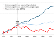 Minimum Wage Would Boost Economy Create Jobs