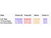 Trump Trails Clinton 2.68 Million Votes