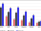 Republicans Less Discrimination Than Other Americans