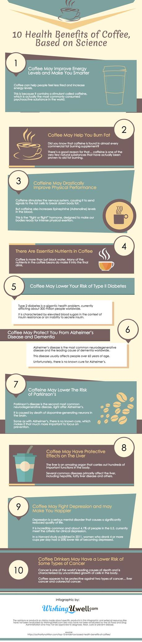 10 Health Benefits of Coffee