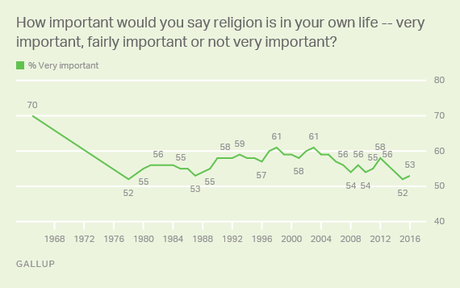 influence of religion That religious and spiritual beliefs may be protective for depression, and  the  most that can be said with any certainty, they contend, is that if.