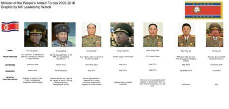 Ministers of the People's Armed Forces 2009-2016 (Photo: NK Leadership Watch graphic).